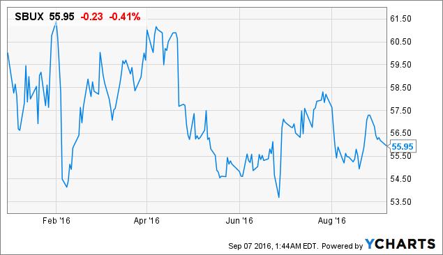 Stocks With Active Momentum- Starbucks (NASDAQ:SBUX), Dollar Tree (NASDAQ:DLTR)
