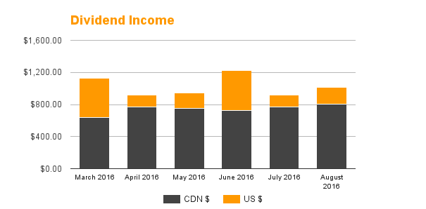 Dividend Income - August 2016