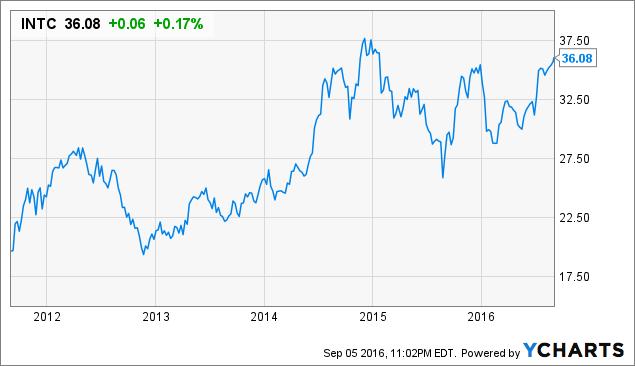 Intel Corporation (NASDAQ:INTC), NetApp, Inc. (NASDAQ:NTAP)