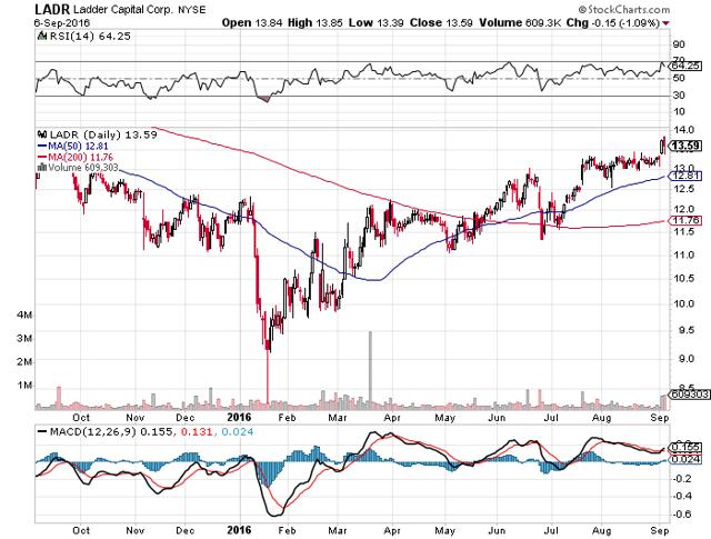 Ladr Stock Dividend
