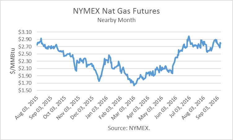 United States Natural Gas Etf