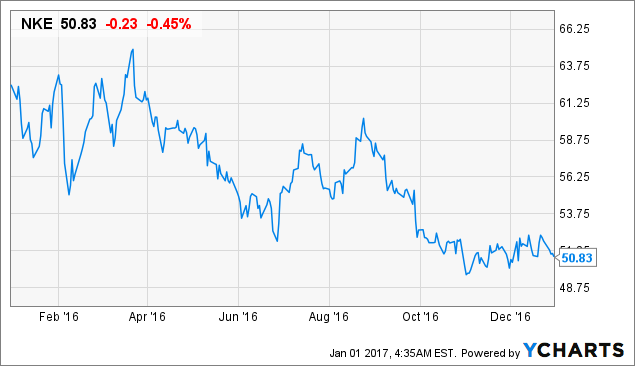 Is there Upside to Nike, Inc. (NYSE:NKE) Stock?