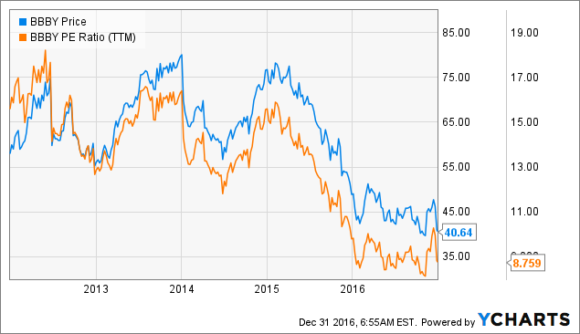 Bed Bath & Beyond: 4 Reasons To Invest Anyway