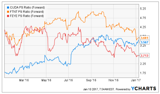 The Growth Forecast For Barracuda Networks, Inc. (NYSE:CUDA)