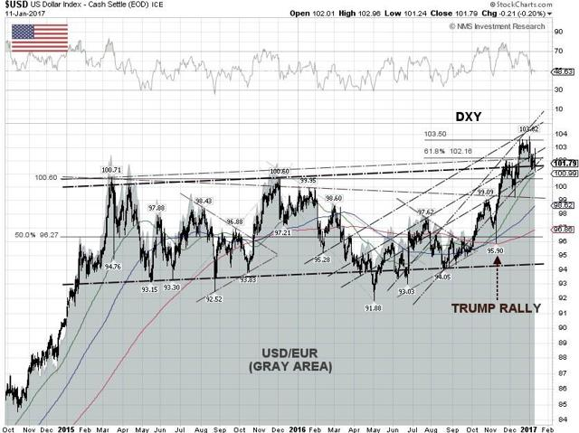 U.S. Dollar Index Technical Chart