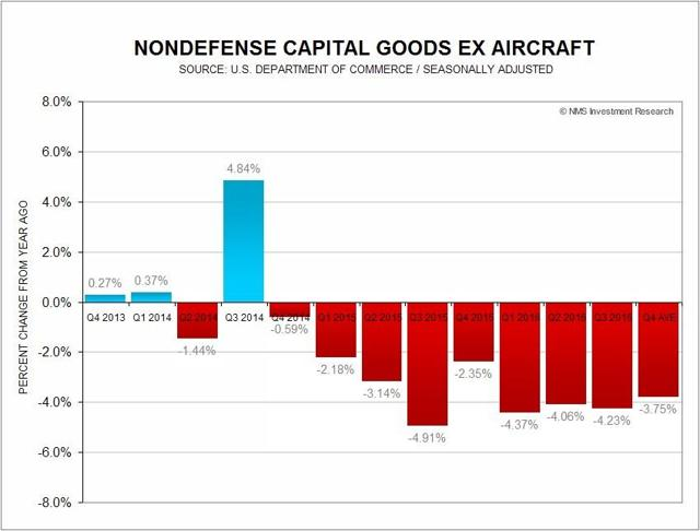 Core Capital Goods