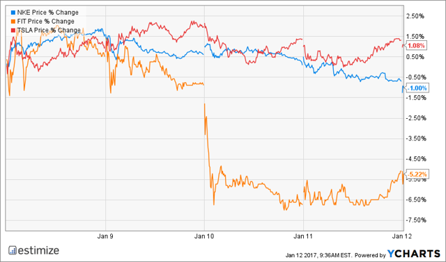 Forcerank Sentiment Indicator Slides For These 3 Discretionary Stocks