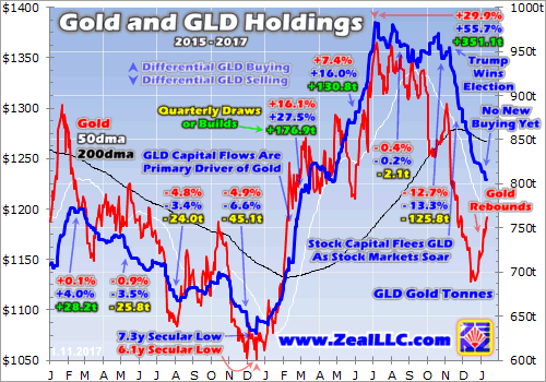 Big Gold Buying Is Still Coming - SPDR Gold Trust ETF (NYSEARCA:GLD)