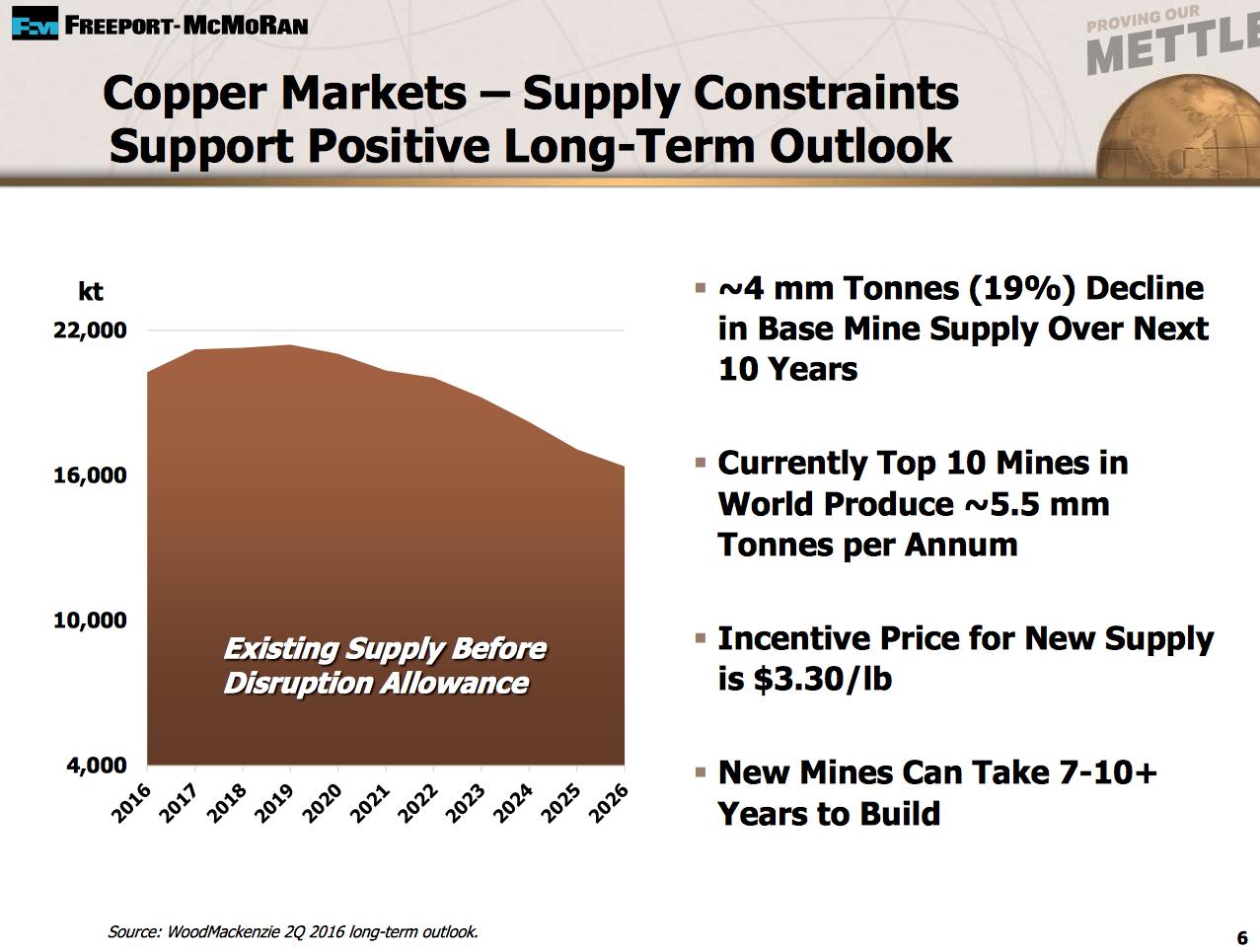 Price Target Analysis: Freeport-McMoRan Inc. (NYSE:FCX)