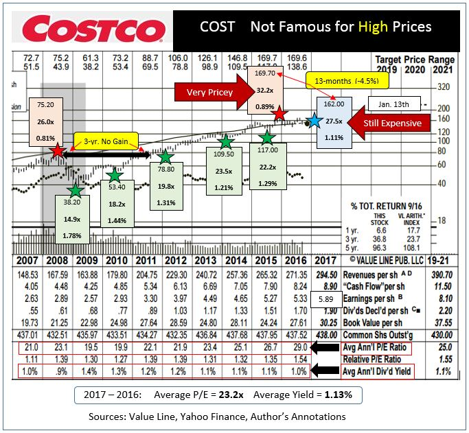 costcos best entry points during 2009 2010 2012 and 2015 came at below average multiples current yields at those moments green starred were all