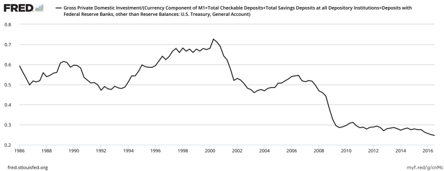 Gross Private Domestic Investment / True Money Supply (short version)