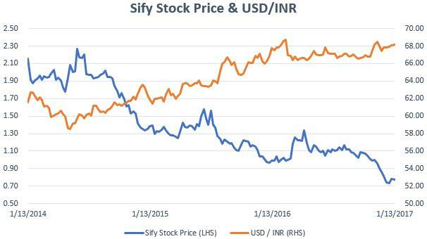 Sify forex