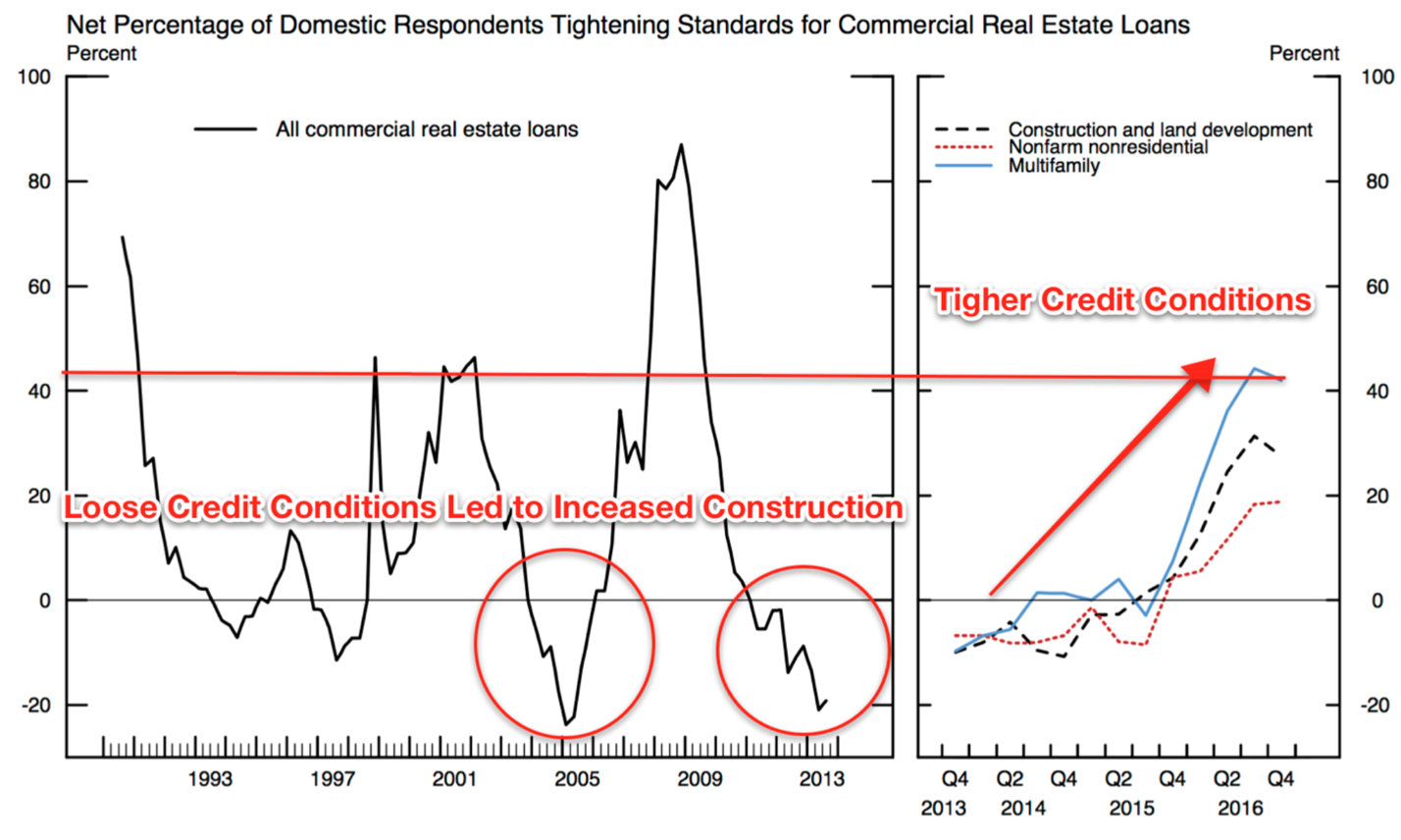 Construction report higher rates higher costs keep Construction loan costs
