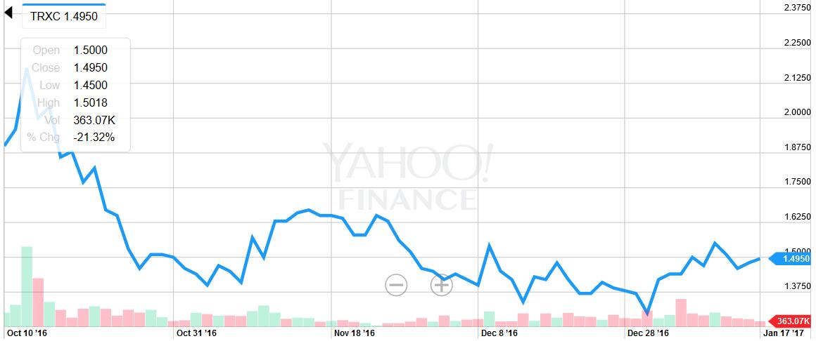 TRXC - TransEnterix, Inc  | Crowdsourced Stock Ratings