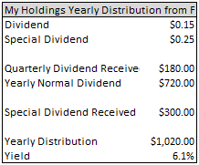 Ford And That Dividend Ford Motor Company Nyse F