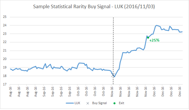 Sample Statistical Rarity Buy Signal - LUK (2016/11/03)