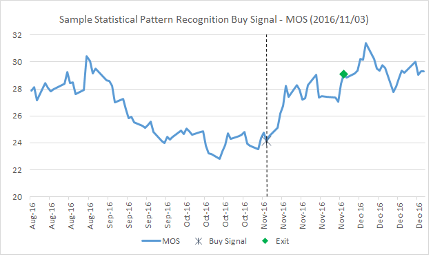 Sample Statistical Pattern Recognition Buy Signal - MOS (2016/11/03)