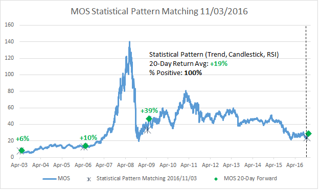 MOS Statistical Pattern Matches