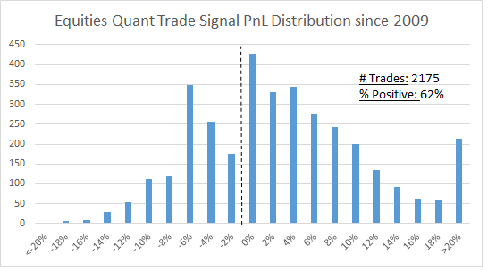 Quant Trade Signal PnL Distribution