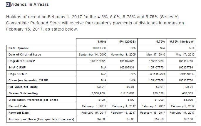 Earnings Analysis of: Chesapeake Energy Corporation (NYSE:CHK)