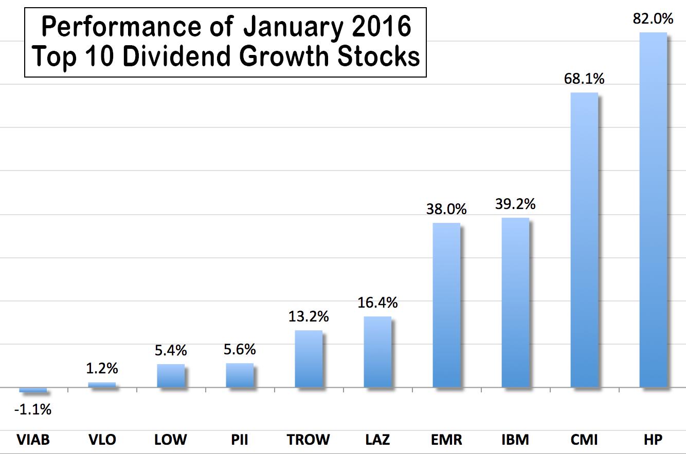 dividend growth stocks list