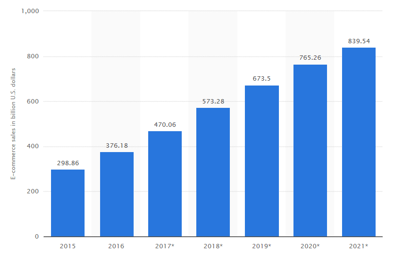 Jd.com ipo growth revenue