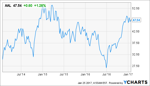 Analyst's Price Target Perspective: American Airlines Group Inc.'s (AAL)