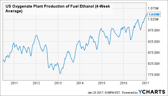 US Oxygenate Plant Production of Fuel Ethanol (4-Week Average) Chart