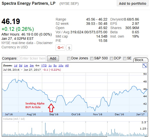 Mizuho Securities Downgraded Enbridge Energy Partners (NYSE:EEP) To 'Neutral'