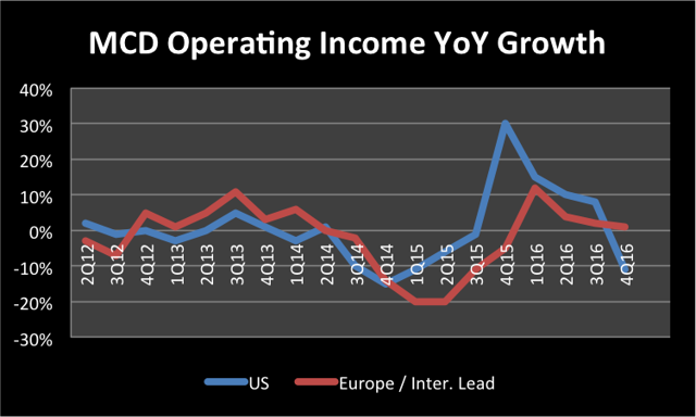 mcd market segment Mcd mcdonald's corp its high growth markets segment includes its beta less than 1 means the security's price or nav has been less volatile than the market.