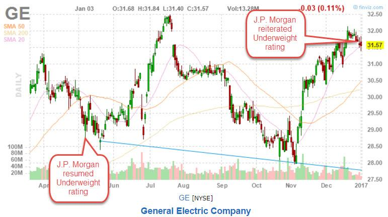 general electric break even analysis chart Managers typically use breakeven analysis to set a price to understand the economic impact of various price- and sales-volume scenario pricing matters having the the graph on the right side will display the output needed to fully cover the fixed and variable costs in that scenario using the sliders, you.
