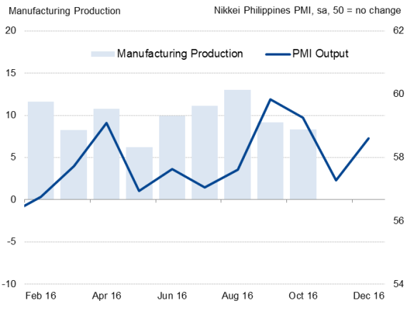 India Dec Nikkei Manufacturing PMI drops to 49.6 in December