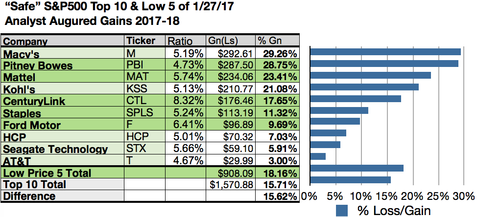 S Amp P 500 Brokers Cast Macy S Mattel And Kohl S As Top