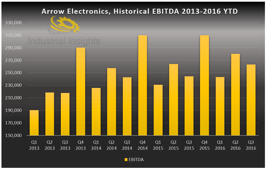 arrow electronics inc essay Case: arrow electronics inc introduction arrow electronics inc is faced with a difficult, time-constrained choice of incorporating express in its distribution channel or not.