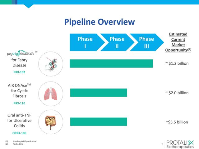Protalix BioTherapeutics Reports Encouraging Phase 2 CF Results; Its Future Is Brighter Than Ever