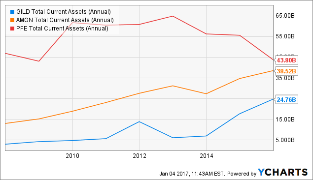 GILD Total Current Assets (Annual) Chart