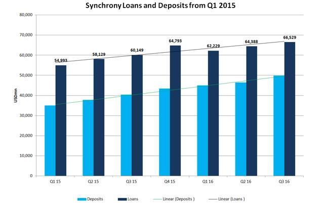 Synchrony Financial: Reasons To Own