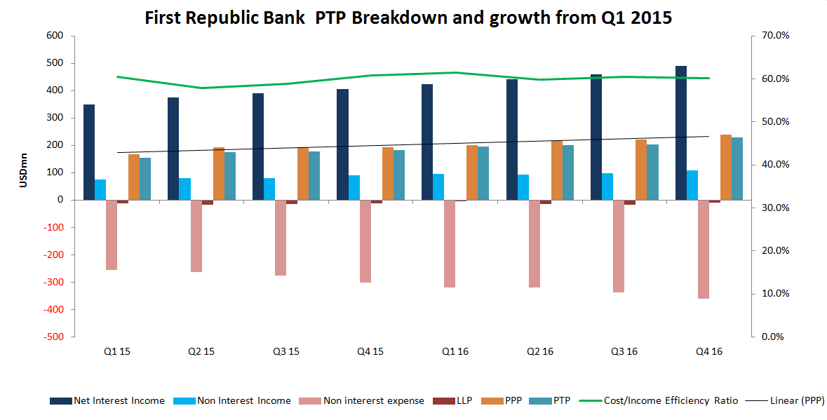 First Republic Bank (NYSE:FRC): What to Expect From Earnings?
