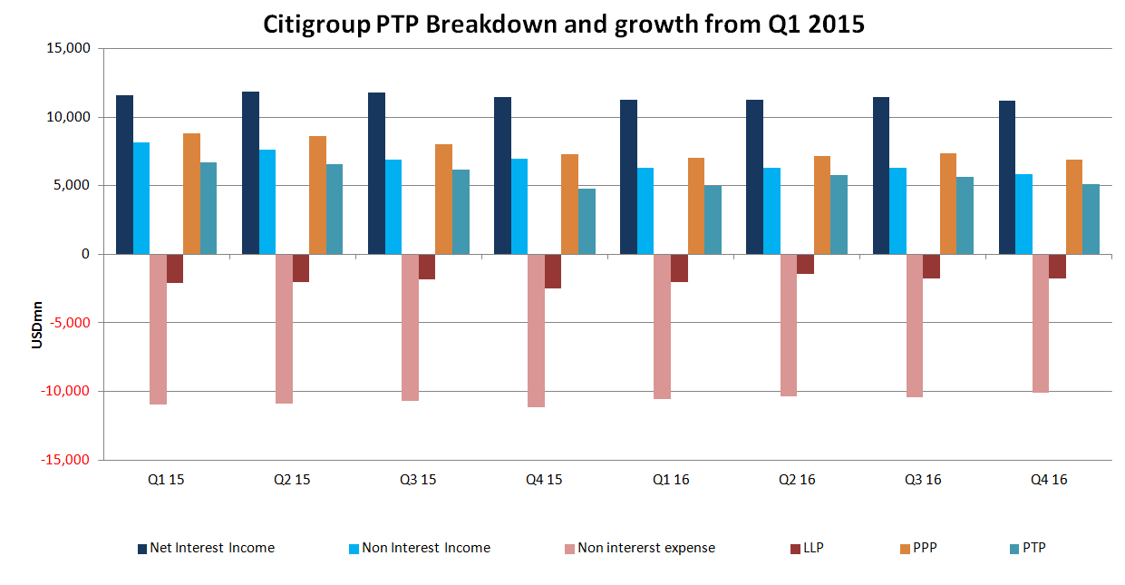Citigroup (C) Q4 Earnings Beat Driven by Higher Trading, Lower Costs