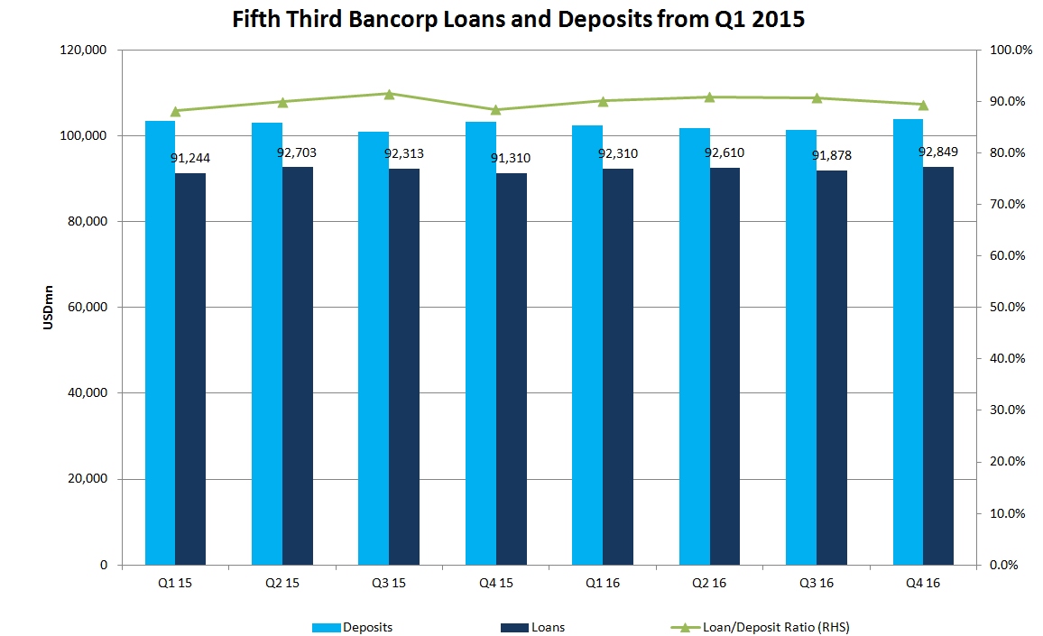 Fifth Third Bancorp Q4 Earnings Drop 41%