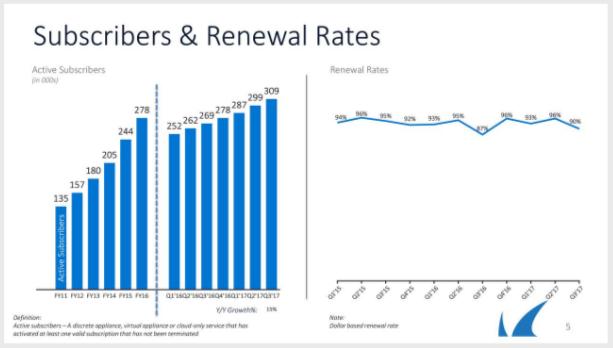 The Growth Forecast For Barracuda Networks, Inc. (NYSE:CUDA)