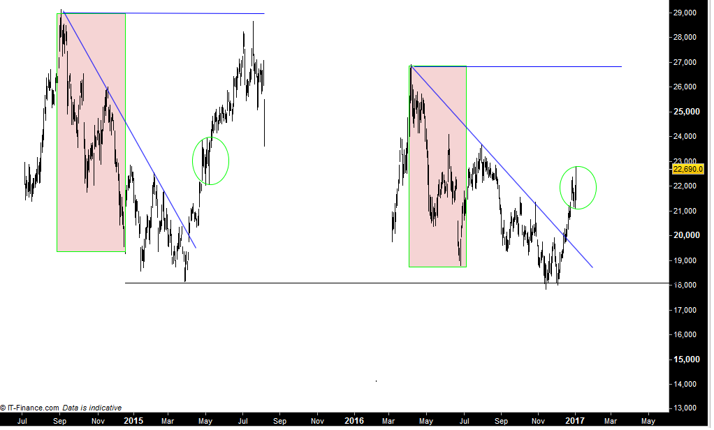 Trading Tesla - Tesla Motors (NASDAQ:TSLA)