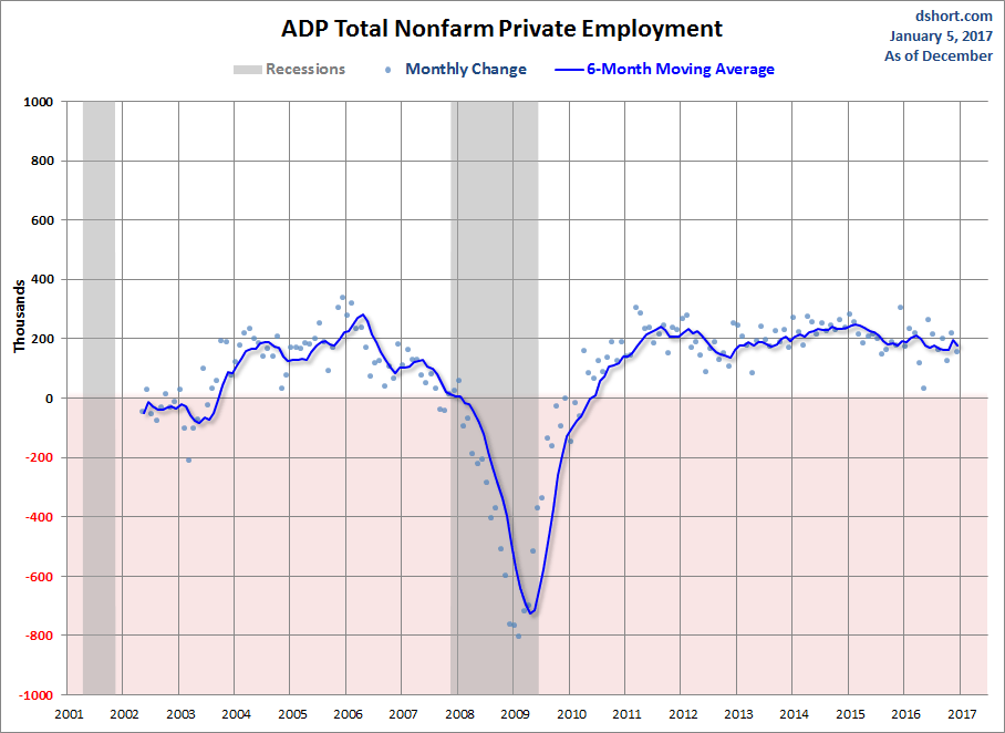 US Private Sector Employment Rises Less Than Expected In December