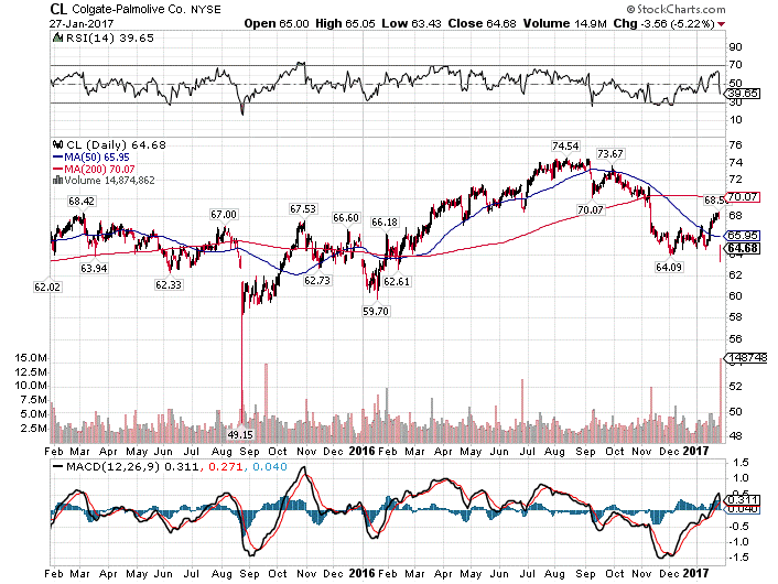 Citigroup Downgrades the shares of Colgate-Palmolive Co. (NYSE:CL) to Neutral