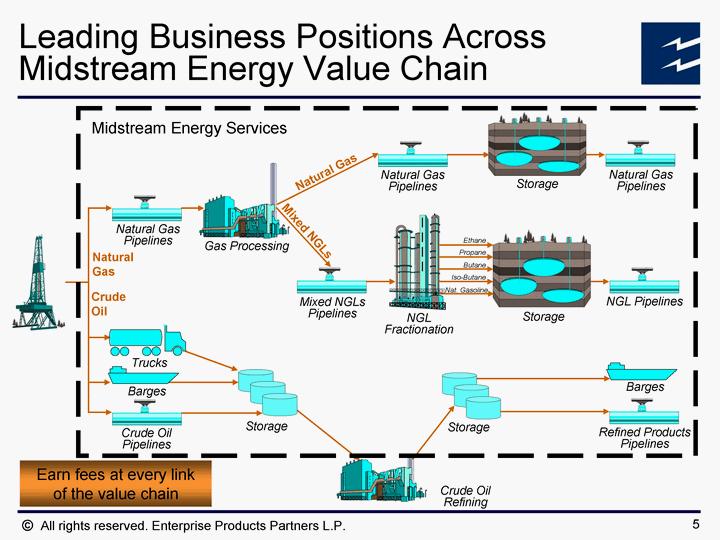 Enterprise Natural Gas