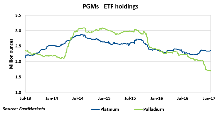 how to buy platinum etf
