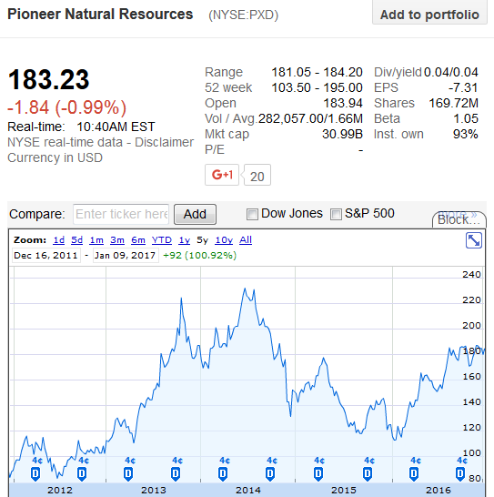 Progress Energy Stock Quote: Pioneer Natural Resources: Then Vs. Now