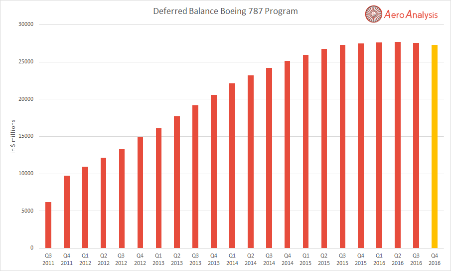 how to get rid of deferred principal balance