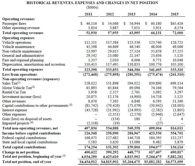Washington State Sales Tax 2017 >> State Sales Tax Washington State Sales Tax Vehicle