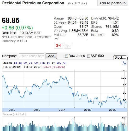 Ruling stocks in today's market: Occidental Petroleum Corporation (NYSE:OXY)